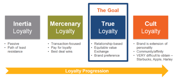 customer-loyalty-effectiveness1.png