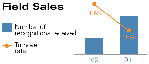 recognition effect on turnover rate - field sales.png