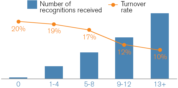recognition effect on turnover rate.png