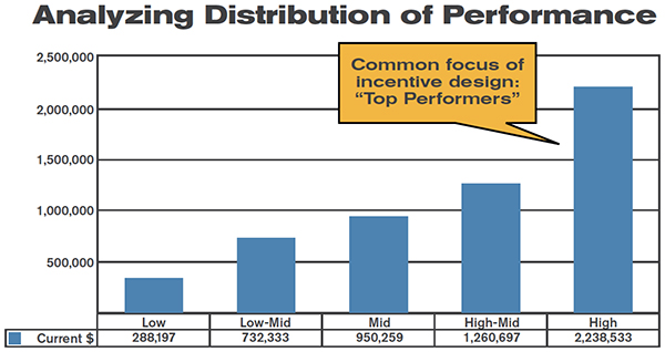 DistributionofPerformace_graph.jpg