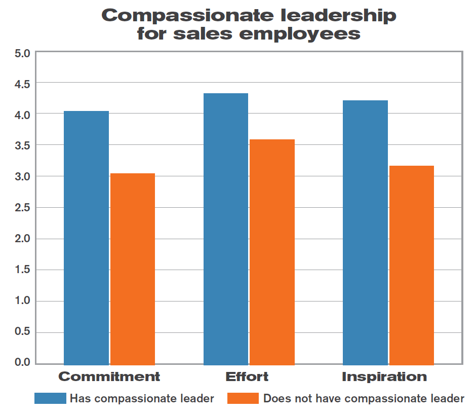 Compassionate leadership for sales.PNG