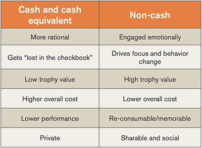 Reasons to use Non-Cash Sales Incentive_400.png