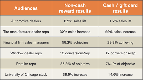 Stats to support using Sales Incentives_600.png