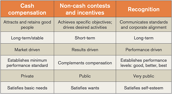 Types of Sales Incentives_600.png